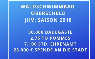 JHV 2019: Rekordjahr in 2018